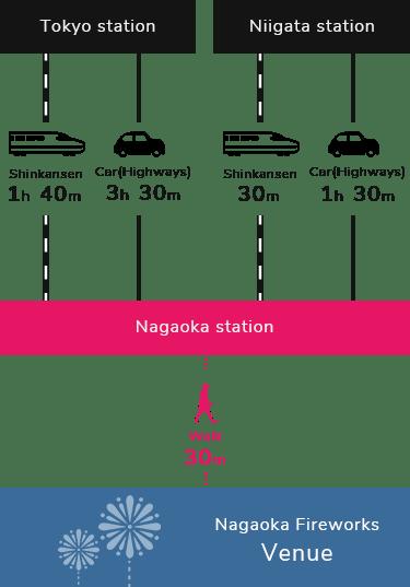 Nagaoka Fireworks Access