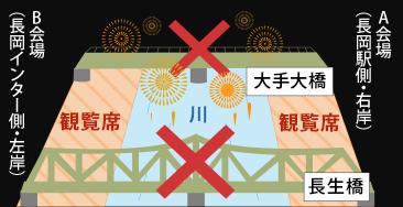 花火打ち上げのため、「大手大橋」、「長生橋」の交通規制をしています